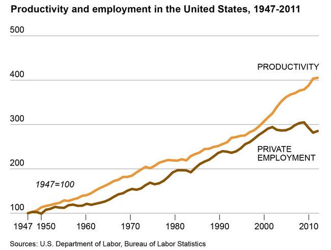 productivity-vs-employment-01